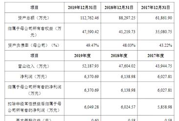 江苏博俊工业首次发布在创业板上市  上市主要存在风险分析(图)