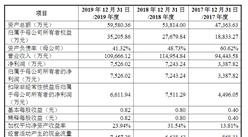 浙江兆龙互连科技首次发布在创业板上市  上市主要存在风险分析(图)