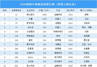 2020胡润中国独角兽排行榜(深圳上榜企业)