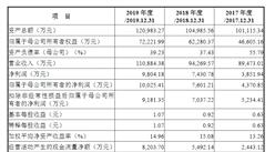 三友联众集团首次发布在创业板上市 上市主要存在风险分析(图)