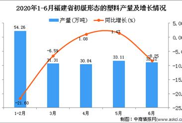 2020年1-6月福建省初级形态的塑料产量为181.6万吨 同比下降9.62%