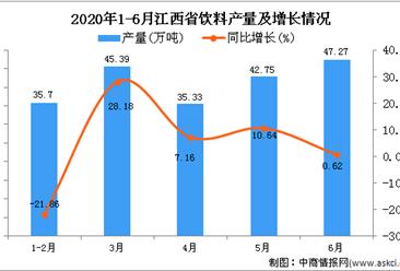 2020年1-6月江西省饮料产量为205.71万吨 同比下降7.37%