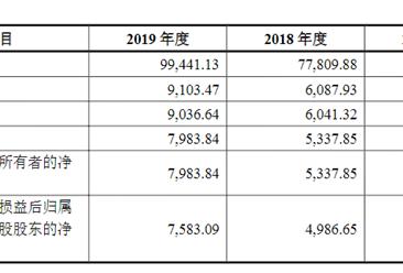 深圳市南极光电子科技首次发布在创业板上市  上市主要存在风险分析(图)