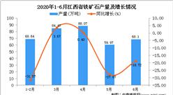 2020年1-6月江西省铁矿石产量同比下降14.97%