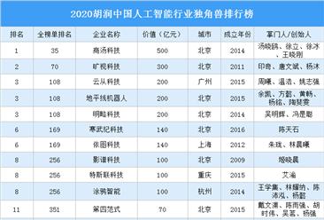 2020胡润中国人工智能行业独角兽排行榜