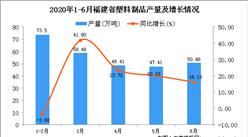 2020年1-6月福建省塑料制品产量同比增长9.68%