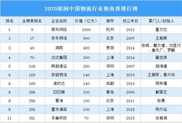 2020胡润中国物流行业独角兽排行榜