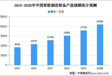 2020年中国智能制造装备市场现状及发展前景预测分析
