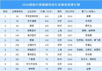 2020胡润中国健康科技行业独角兽排行榜