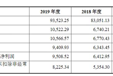 深圳市泛海三江电子首次发布在创业板上市  上市主要存在风险分析(图)