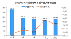 2020年1-6月福建省铁矿石产量为996.62万吨 同比下降11.89%