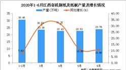 2020年1-6月江西省机制纸及纸板产量同比增长7.73%
