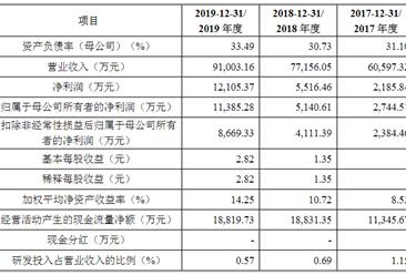 上海德必文化创意产业发展(集团)上市主要存在风险分析(图)