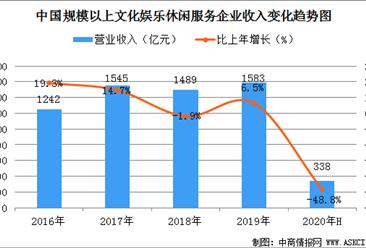2020上半年中国文化娱乐休闲服务业收入规模分析:收入大幅下降48.8%