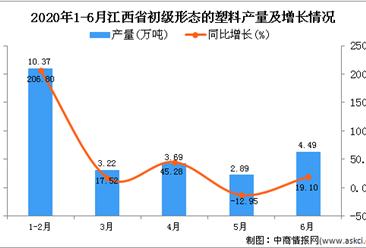 2020年6月江西省初级形态的塑料产量及增长情况分析