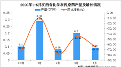 2020年1-6月江西省化学农药原药产量同比下降56.55%