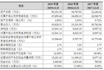 北京柠檬微趣科技首次发布在创业板上市  上市主要存在风险分析(图)