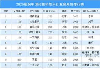 2020胡润中国传媒和娱乐行业独角兽排行榜