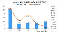 2020年6月江西省塑料制品产量及增长情况分析