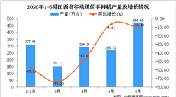 2020年1-6月江西省手机产量为1552.94万台 同比下降38.67%