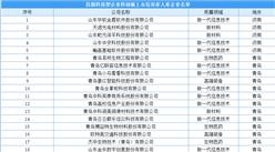 山东省首批50家科技型企业科创板上市培育库入库企业名单(附完整名单)