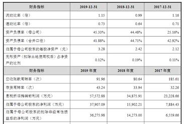江苏益客食品首次发布在创业板上市  上市主要存在风险分析(图)