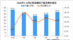 2020年6月江西省铜材产量及增长情况分析