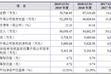 江苏中捷精工科技首次发布在创业板上市  上市存在风险分析(附图)