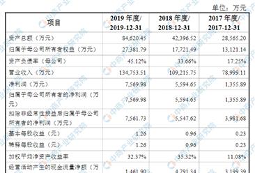 北京亚康万玮信息技术首次发布在创业板上市  上市存在风险分析(附图)
