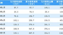 2020年7月中国金茂销售简报:销售额同比增长49.82%(附图表)