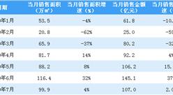 2020年7月富力地产销售简报:销售额同比增长2%(附图表)