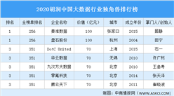 2020胡润中国大数据行业独角兽排行榜