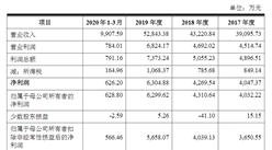 北京电旗通讯技术首次发布在创业板上市  上市主要存在风险分析(图)
