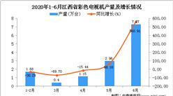 2020年6月江西省彩色电视机产量及增长情况分析