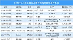 2020年7月新车制造及硬件领域投融资情况分析:战略投资事件最多(附完整名单)