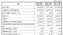襄阳博亚精工装备首次发布在创业板上市  上市主要存在风险分析(附图)