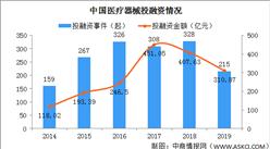 上半年医疗器械类投诉上涨约40倍 中国医疗器械行业现状及发展趋势分析(附概念股)