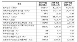 天津津荣天宇精密机械首次发布在创业板上市 上市主要存在风险分析(附图)