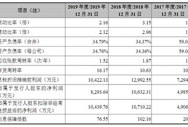 安徽超越环保科技首次发布在创业板上市  上市存在风险分析(附图)