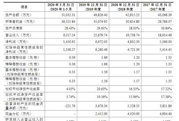 合肥东方节能科技首次发布在创业板上市  上市主要存在风险分析(附图)