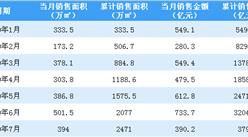 2020年7月萬科銷售簡報:銷售額同比下降19.03%(附圖表)
