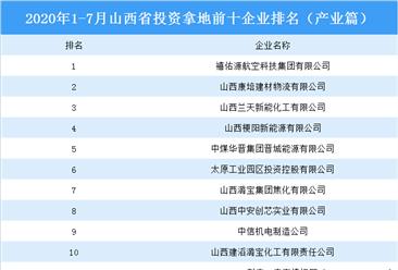 产业地产投资情报:2020年1-7月山西省投资拿地前十企业排行榜(产业篇)