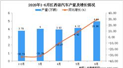 2020年1-6月江西省汽车产量为20.12万辆 同比下降15.32%