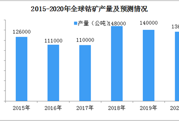 2020年全球钴矿资源储量结构情况分析:刚果(金)钴矿资源储量全球第一