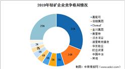 2020年全球钴矿行业市场规模预测及企业竞争格局分析(图)