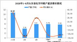 2020年1-6月山东省化学纤维产量同比下降22.1%