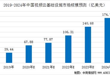2020年中国视频云基础设施市场规模预测分析(图)