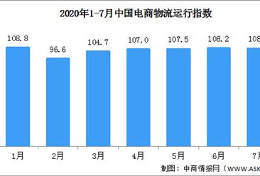 2020年7月中国电商物流运行指数108点(附全国电商开发区一览)