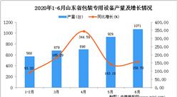 2020年1-6月山东省包装专用设备产量同比下降22.11%