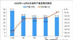 2020年1-6月山东省纱产量为151.2万吨 同比下降14.17%